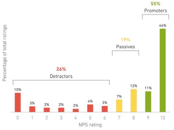 NPS_benchmark_data_mike_volpe_startup.jpg